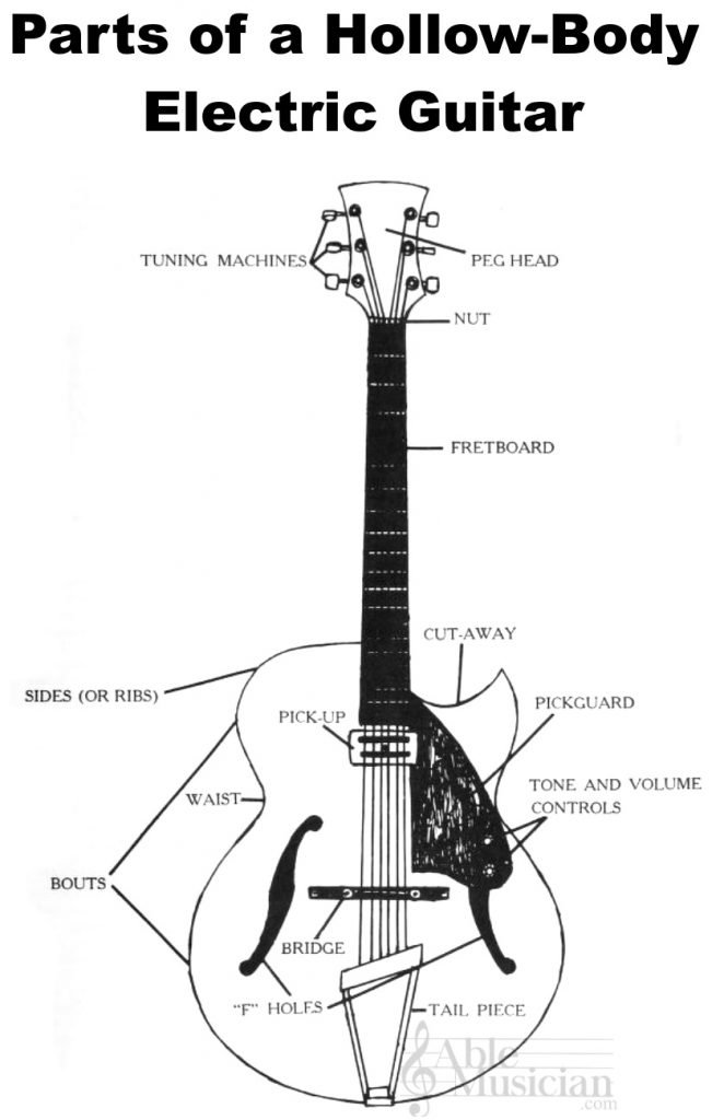 parts of a hollow-body electric guitar